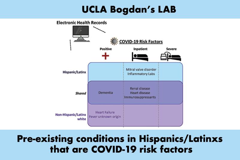 Bogdan's Lab